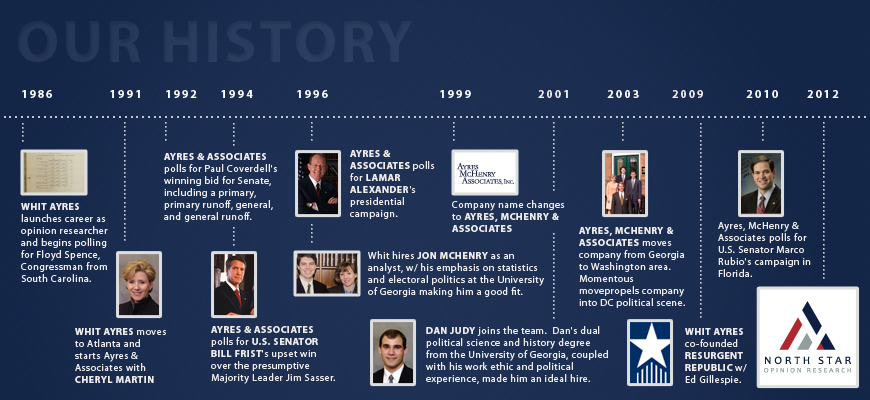 Our History: 1986-2012