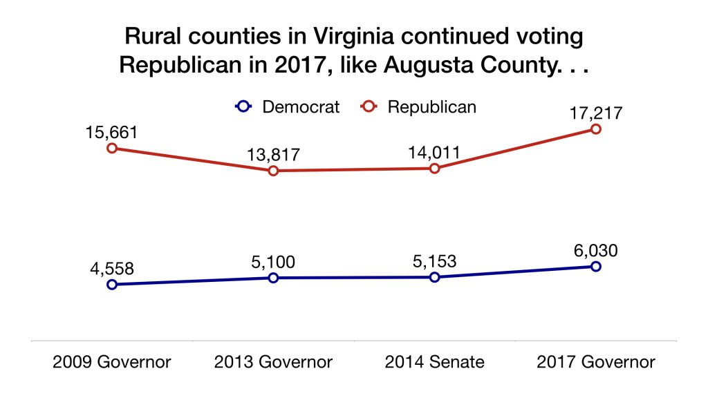 The Virginia Election in Six Charts